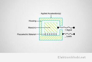 Piezolektrik İvmeölçer