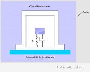 İvmeölçerin Mekanik Modeli