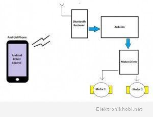 Sistemin temel blok diyagramı