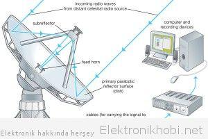 Teleskop anten