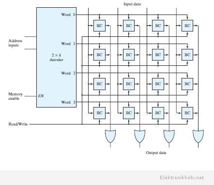 RAM yapısı