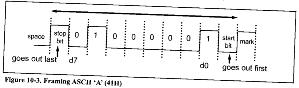 RS232 Protokolü
