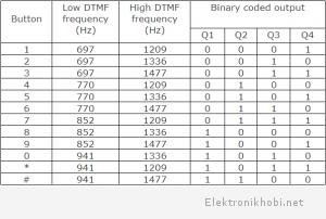 DTMF Düşük ve Yüksek frekans tonları ve kodu çözülmüş çıkışını gösteren Tablo