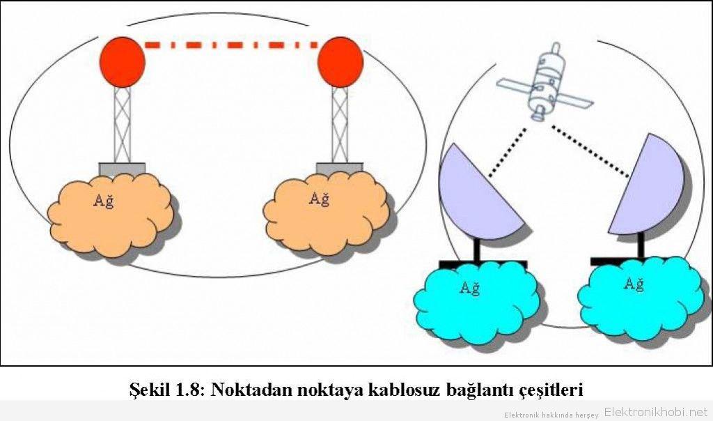 Kablosuz-Ag-Sistemleri_img_22