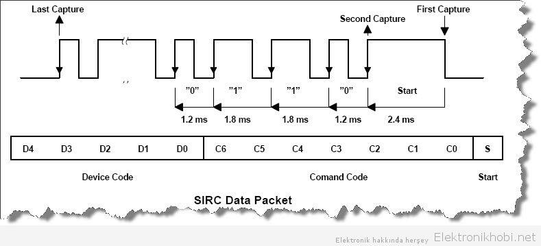 SIRC_frampacket