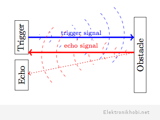 UltrasonicSensor-Operation