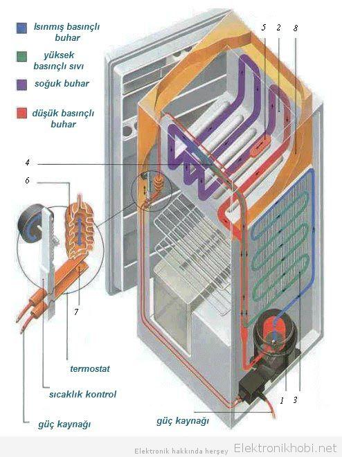 buzdolabının iç yapısı