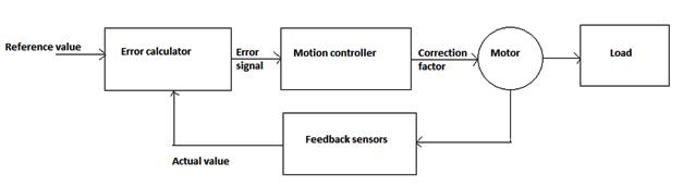 motor control figure 1 6xx