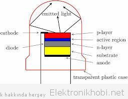 light emmited diode