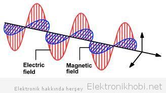 elektromanyetik Dalga
