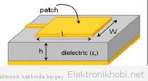 Dikdörtgen mikrostrip anten