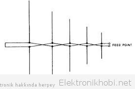 Logaritmik Periyodik Antenler