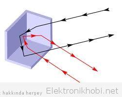 Köşe Yansıtıcı Antenler