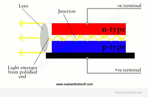 http://www.explainthatstuff.com/semiconductorlaserdiodes.html