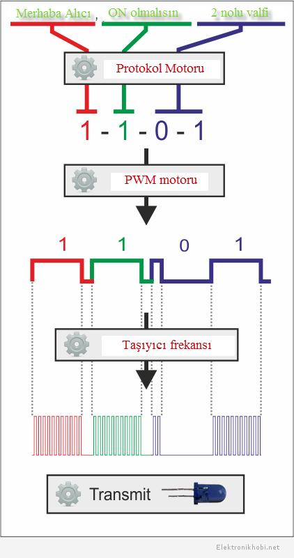 modulasyon_protokol