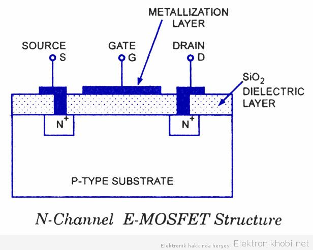 n-channel-e-mosfet-structure