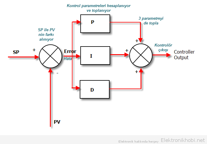 pid_blok şeması