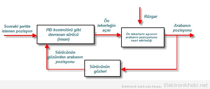pid_kontrol şeması