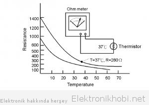termistör karakteristik